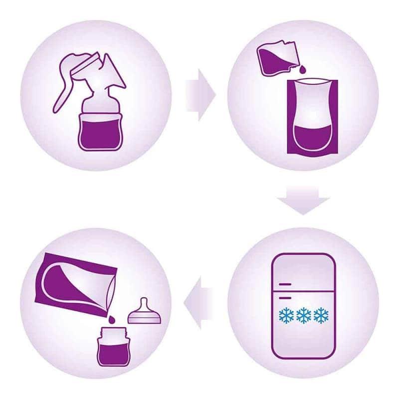 Пакеты для хранения грудного молока, Philips Avent
